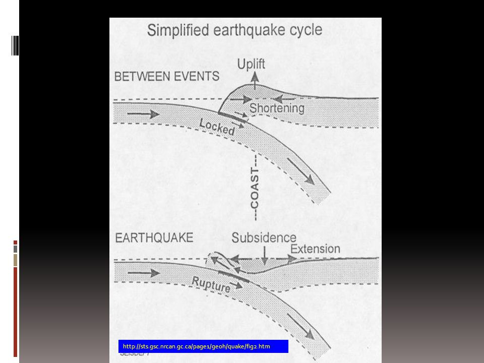 http://sts.gsc.nrcan.gc.ca/page1/geoh/quake/fig2.htm