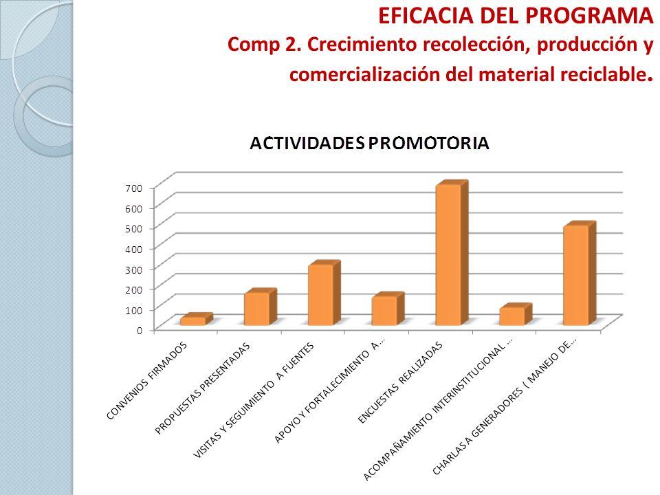 EFICACIA DEL PROGRAMA Comp 2