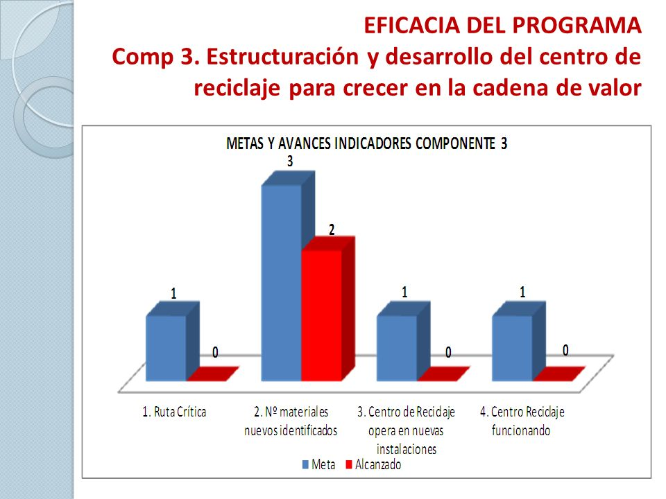 EFICACIA DEL PROGRAMA Comp 3