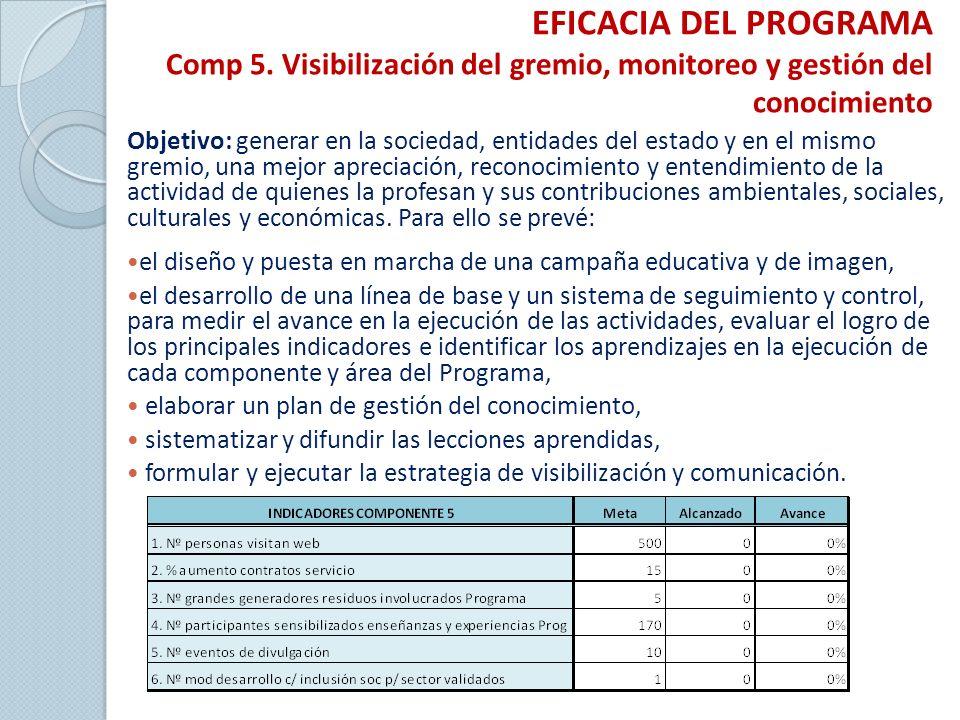 EFICACIA DEL PROGRAMA Comp 5