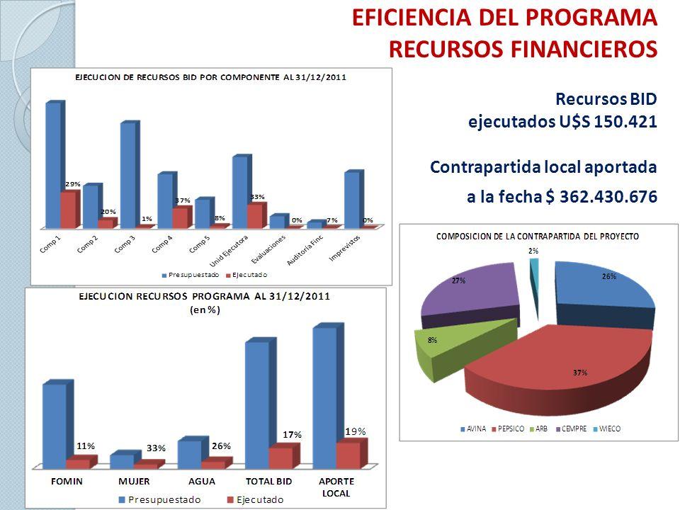 EFICIENCIA DEL PROGRAMA RECURSOS FINANCIEROS Recursos BID ejecutados U$S 150.421 Contrapartida local aportada a la fecha $ 362.430.676