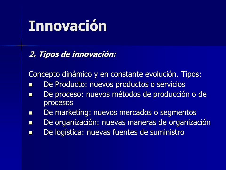 Innovación 2. Tipos de innovación: