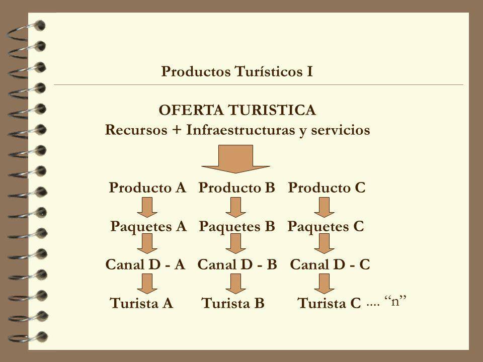Productos Turísticos I OFERTA TURISTICA