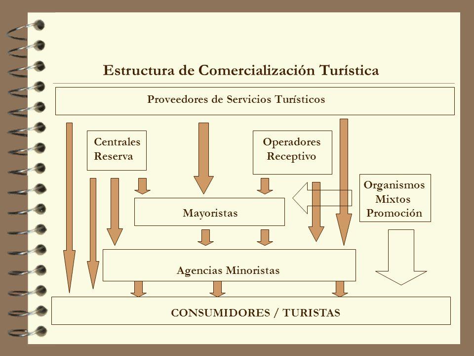Estructura de Comercialización Turística