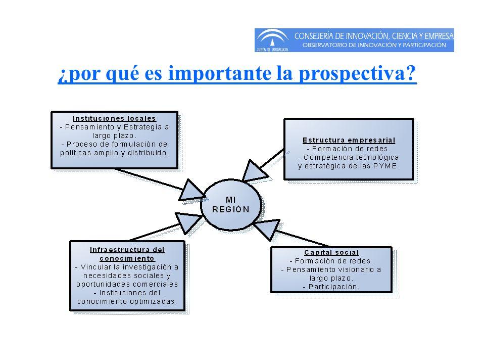 ¿por qué es importante la prospectiva