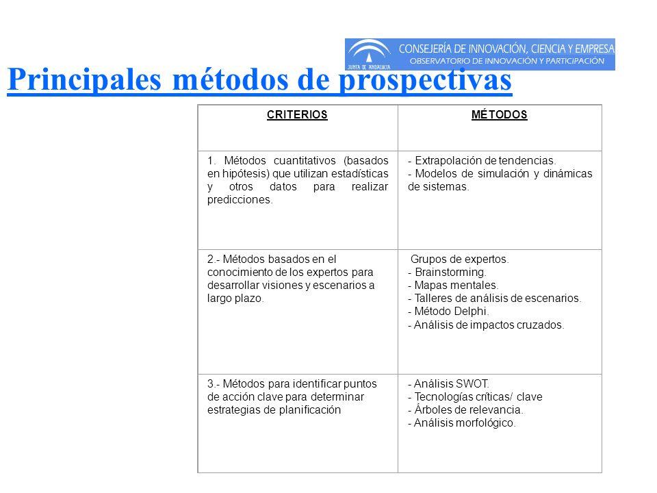 Principales métodos de prospectivas