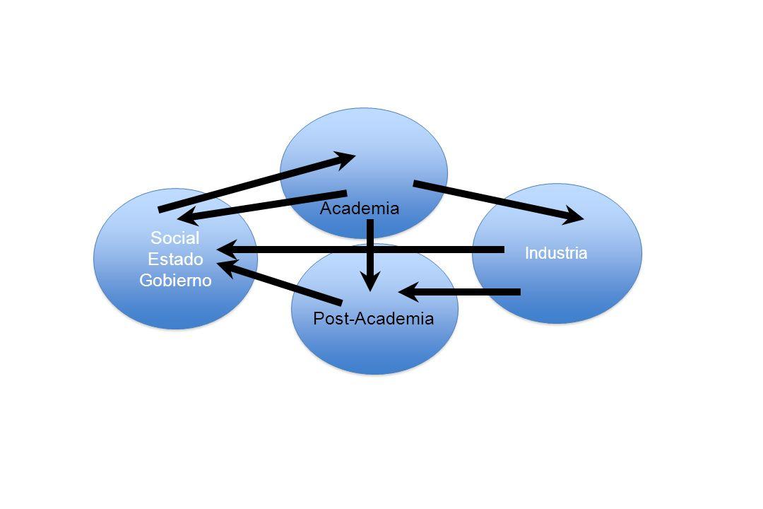 Industria Social Estado Gobierno Academia Post-Academia