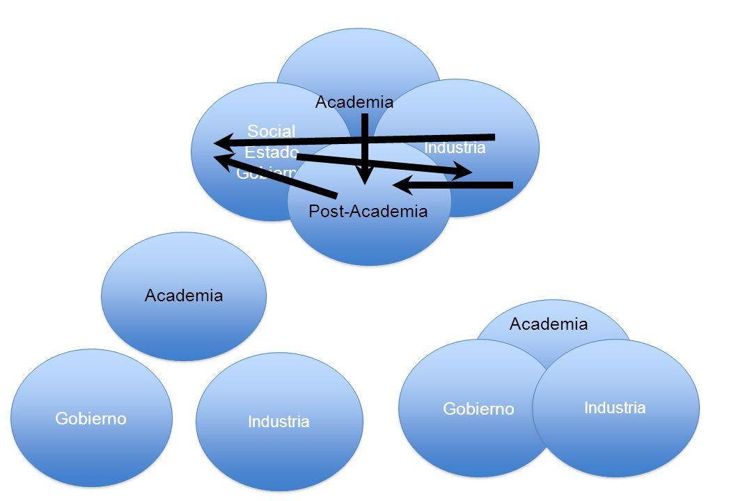 Academia Social Estado Gobierno Post-Academia Academia Academia