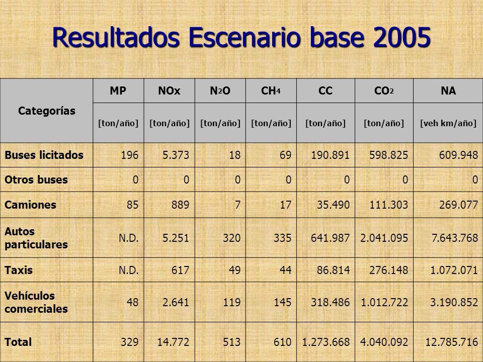 Resultados Escenario base 2005