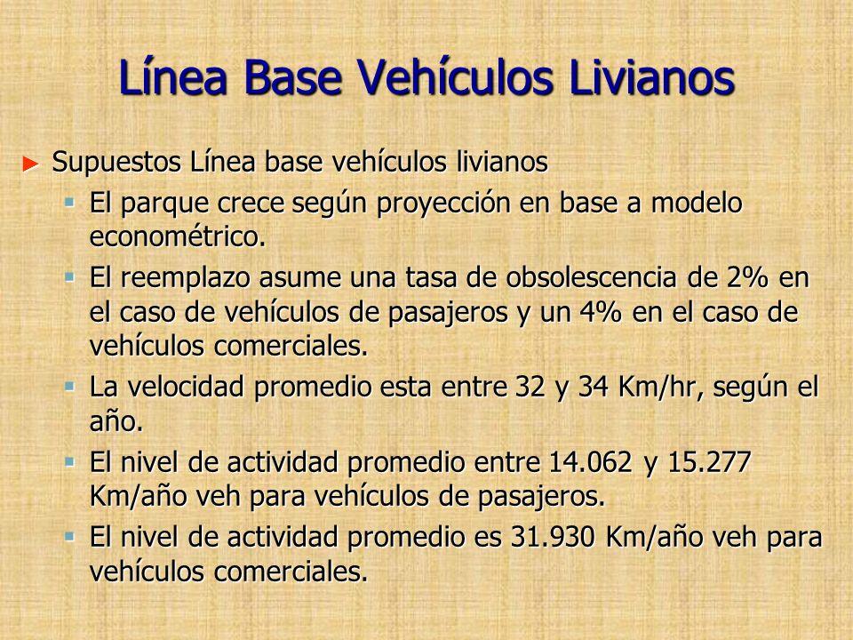Línea Base Vehículos Livianos