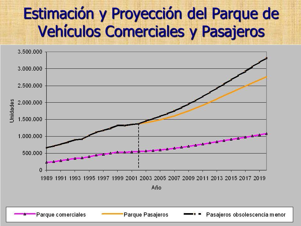 Estimación y Proyección del Parque de Vehículos Comerciales y Pasajeros