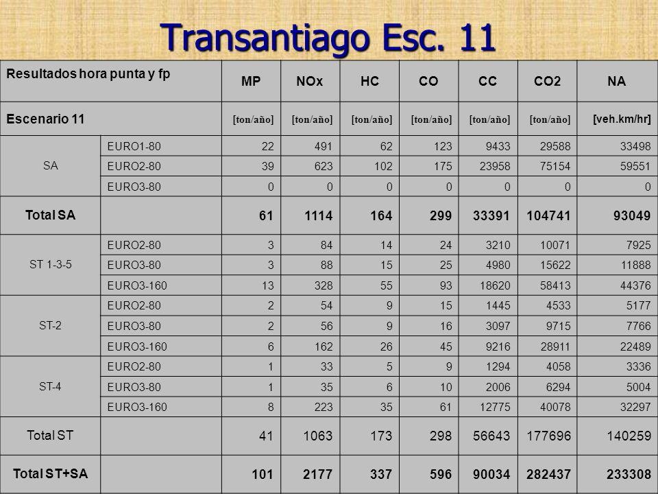 Transantiago Esc. 11 Resultados hora punta y fp MP NOx HC CO CC CO2 NA