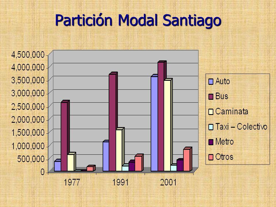 Partición Modal Santiago