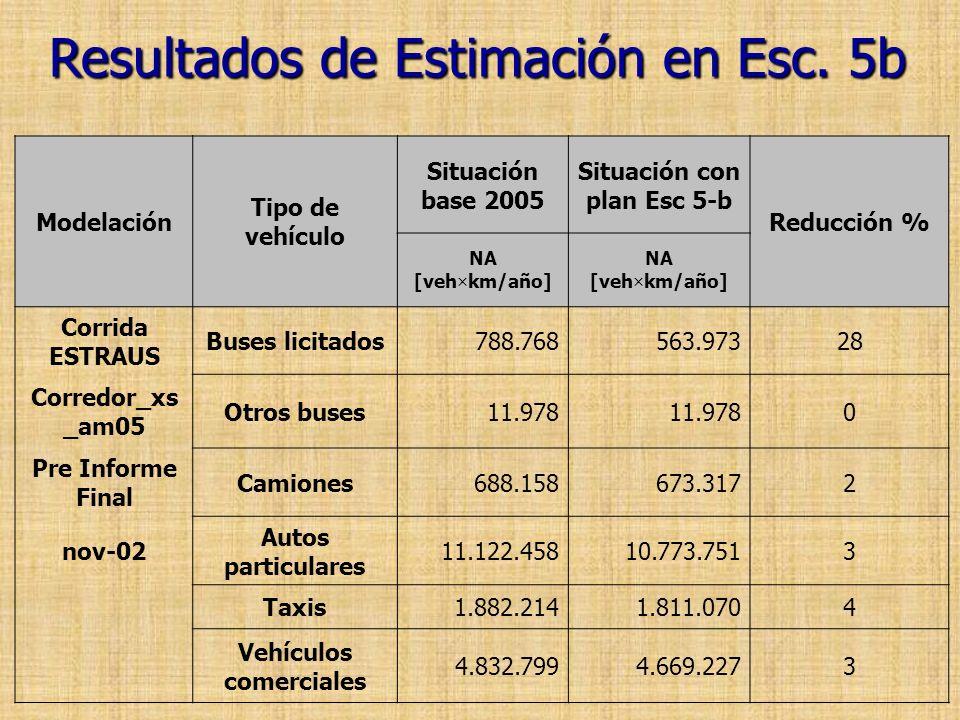 Situación con plan Esc 5-b Vehículos comerciales
