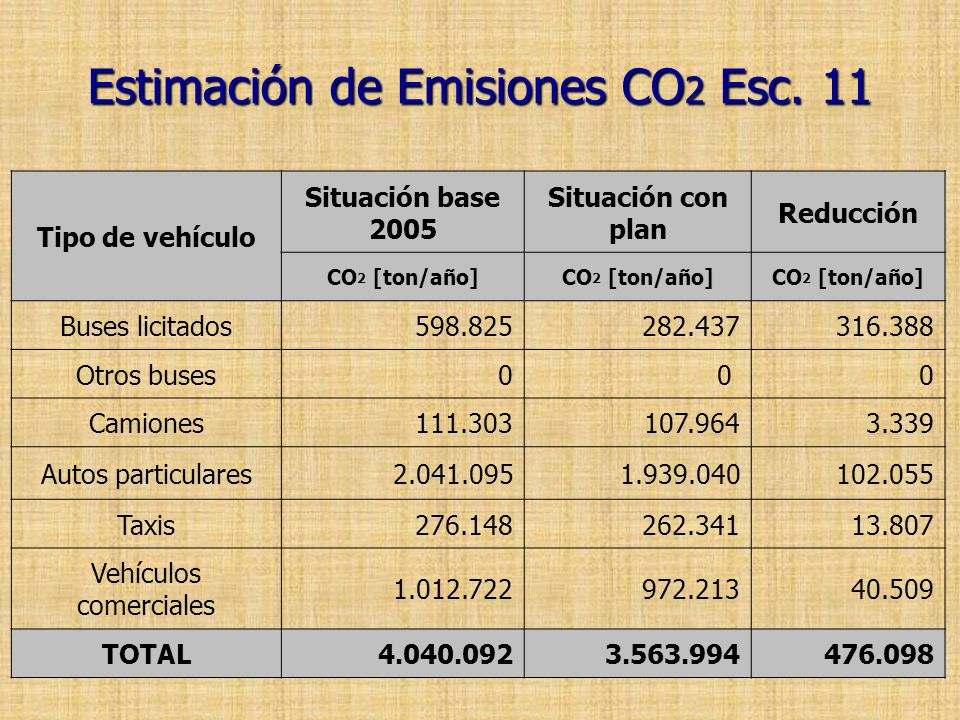 Estimación de Emisiones CO2 Esc. 11