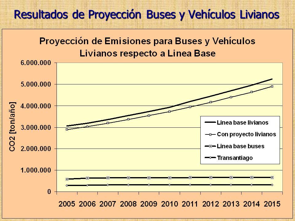 Resultados de Proyección Buses y Vehículos Livianos