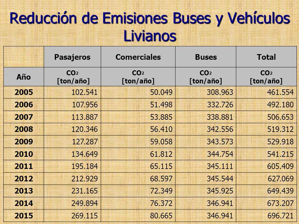 Reducción de Emisiones Buses y Vehículos Livianos