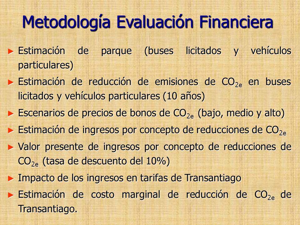 Metodología Evaluación Financiera