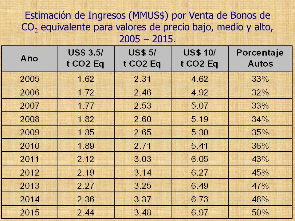 Estimación de Ingresos (MMUS$) por Venta de Bonos de CO2 equivalente para valores de precio bajo, medio y alto, 2005 – 2015.
