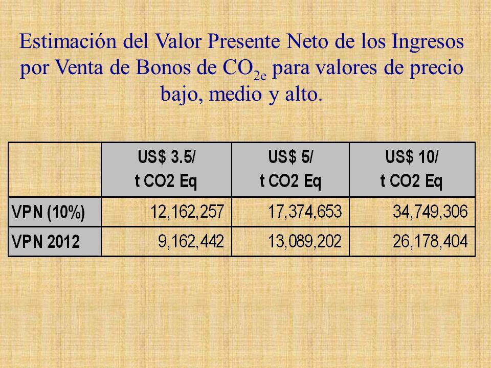 Estimación del Valor Presente Neto de los Ingresos por Venta de Bonos de CO2e para valores de precio bajo, medio y alto.