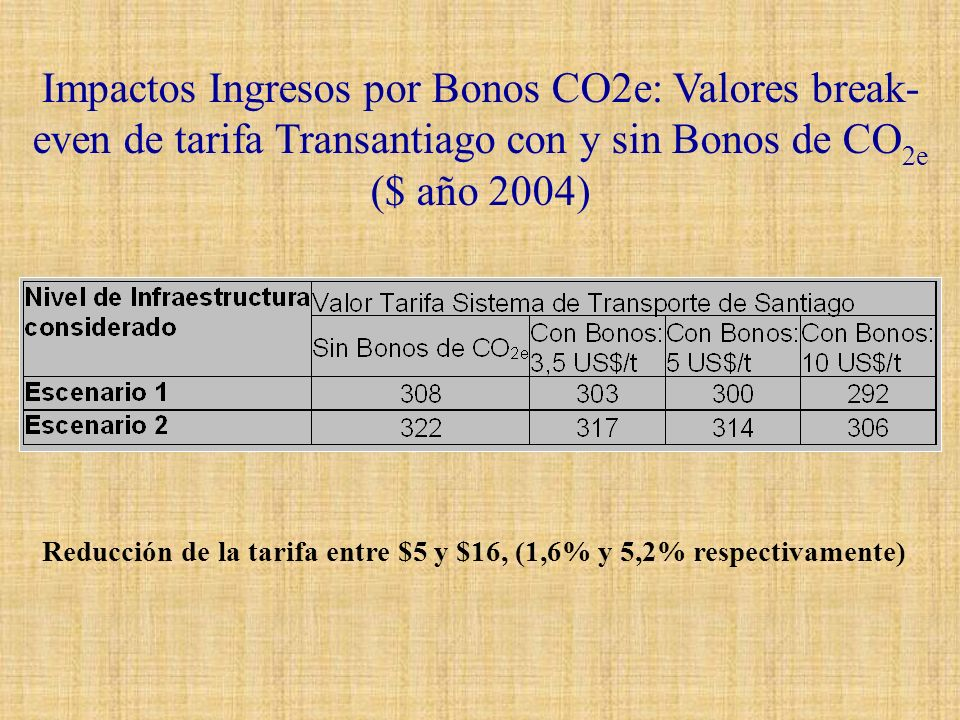 Impactos Ingresos por Bonos CO2e: Valores break-even de tarifa Transantiago con y sin Bonos de CO2e ($ año 2004)