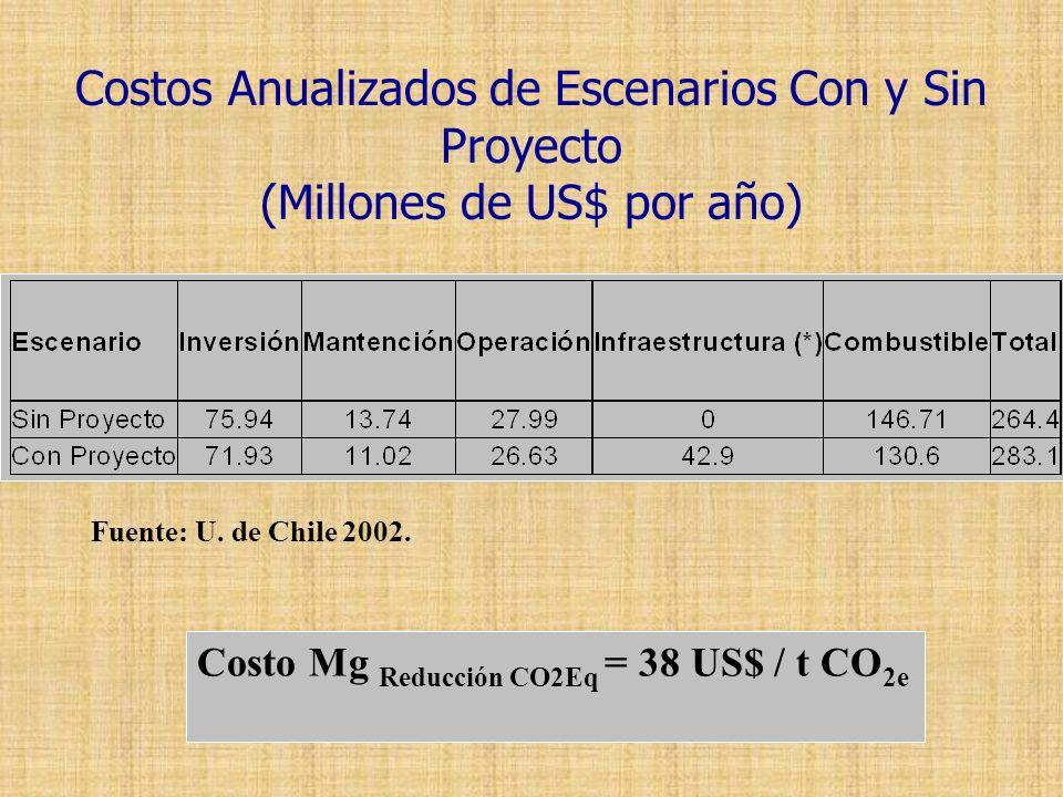 Costos Anualizados de Escenarios Con y Sin Proyecto (Millones de US$ por año)