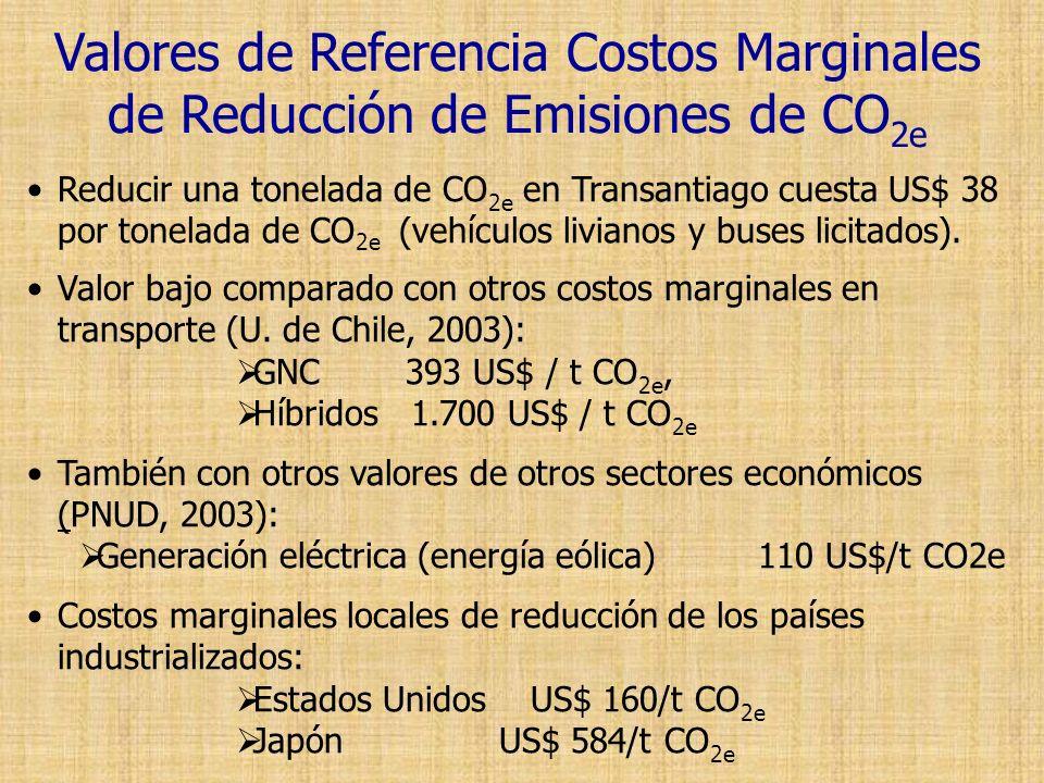 Valores de Referencia Costos Marginales de Reducción de Emisiones de CO2e