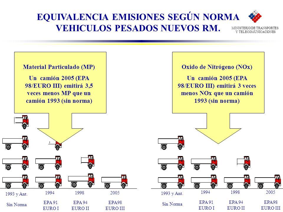 EQUIVALENCIA EMISIONES SEGÚN NORMA VEHICULOS PESADOS NUEVOS RM.