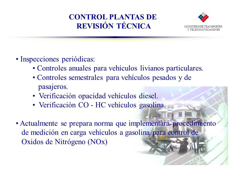 CONTROL PLANTAS DE REVISIÓN TÉCNICA