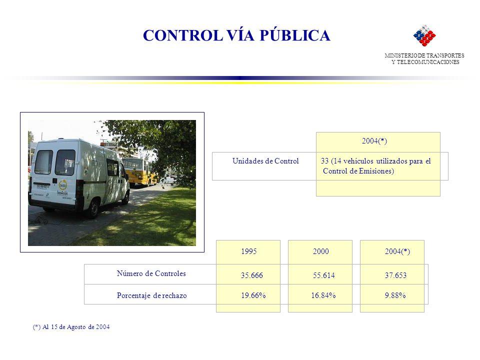 CONTROL VÍA PÚBLICA 2004(*) Unidades de Control