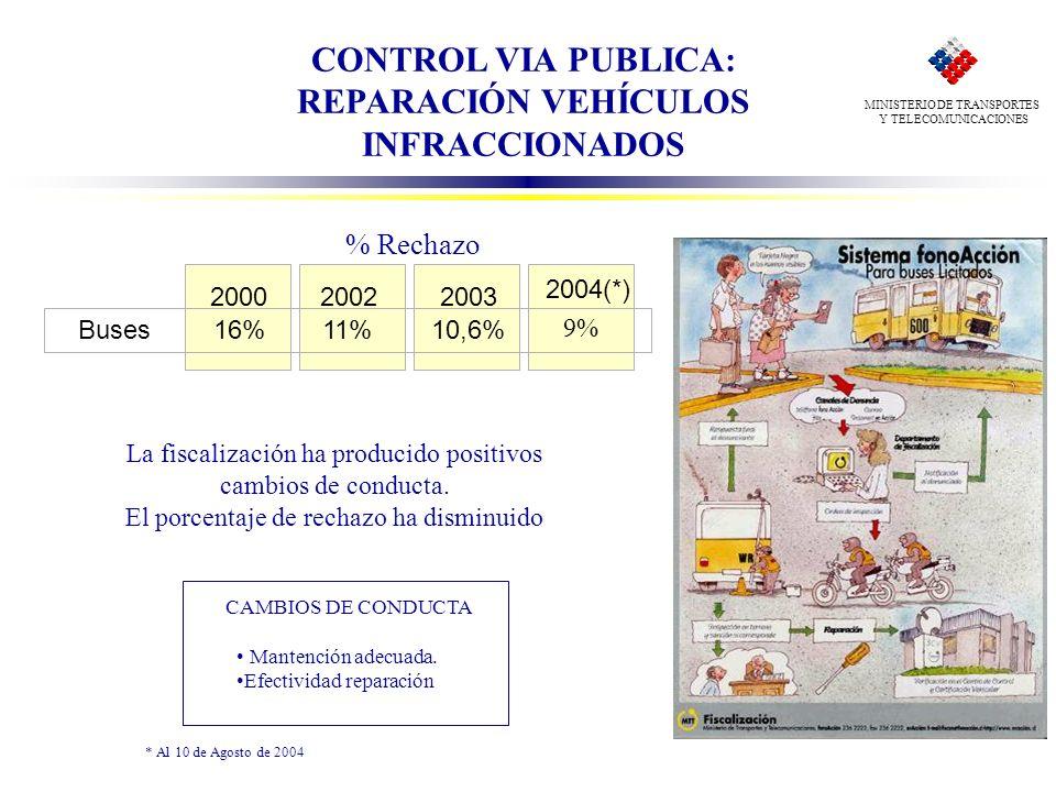 CONTROL VIA PUBLICA: REPARACIÓN VEHÍCULOS INFRACCIONADOS