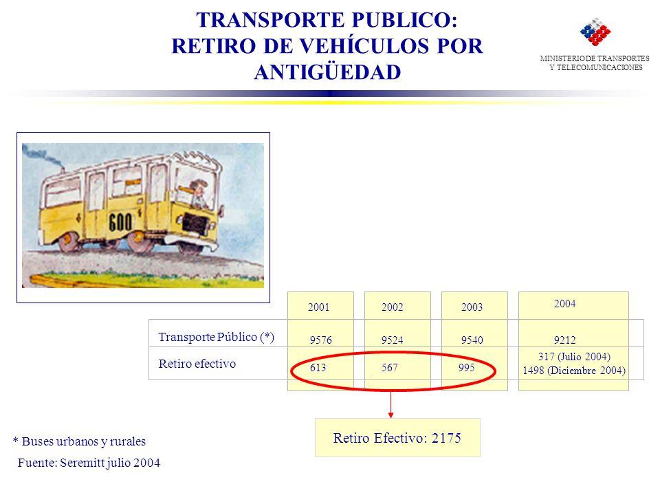 TRANSPORTE PUBLICO: RETIRO DE VEHÍCULOS POR ANTIGÜEDAD