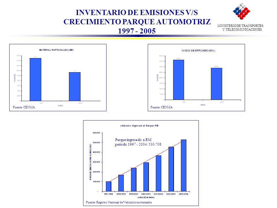 INVENTARIO DE EMISIONES V/S CRECIMIENTO PARQUE AUTOMOTRIZ