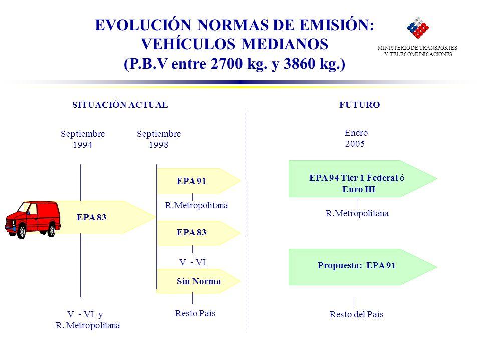 EVOLUCIÓN NORMAS DE EMISIÓN:
