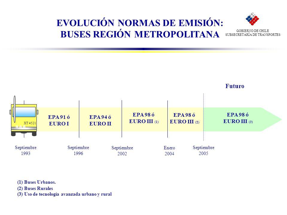 EVOLUCIÓN NORMAS DE EMISIÓN: BUSES REGIÓN METROPOLITANA