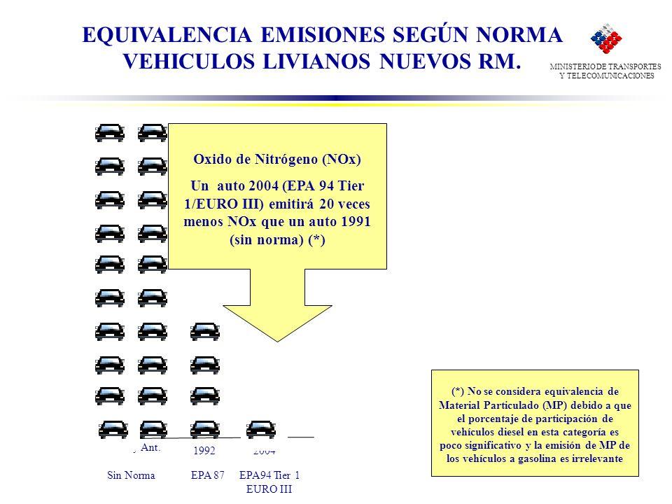 EQUIVALENCIA EMISIONES SEGÚN NORMA VEHICULOS LIVIANOS NUEVOS RM.