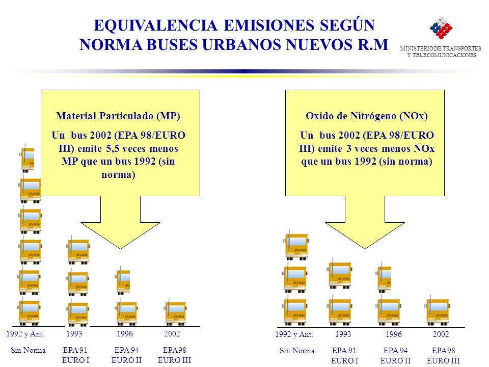 EQUIVALENCIA EMISIONES SEGÚN NORMA BUSES URBANOS NUEVOS R.M