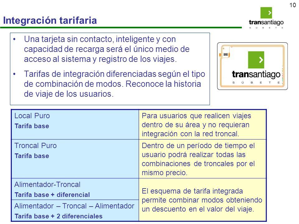 Integración tarifaria