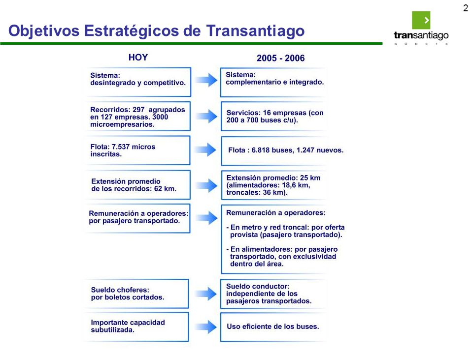 Objetivos Estratégicos de Transantiago