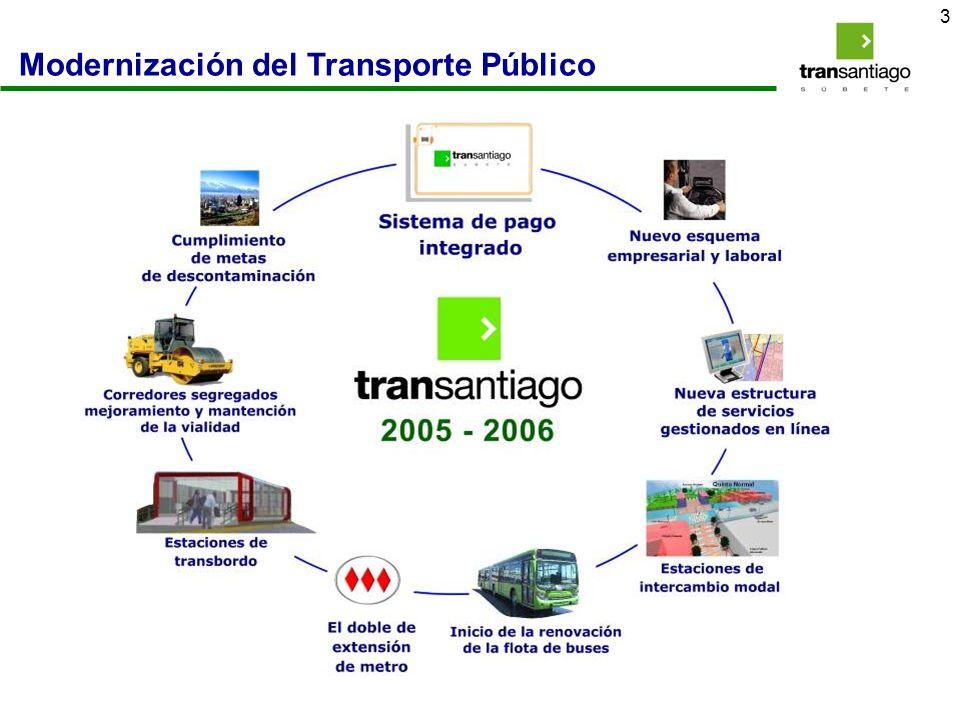 Modernización del Transporte Público