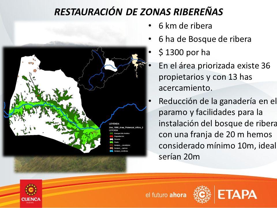 RESTAURACIÓN DE ZONAS RIBEREÑAS