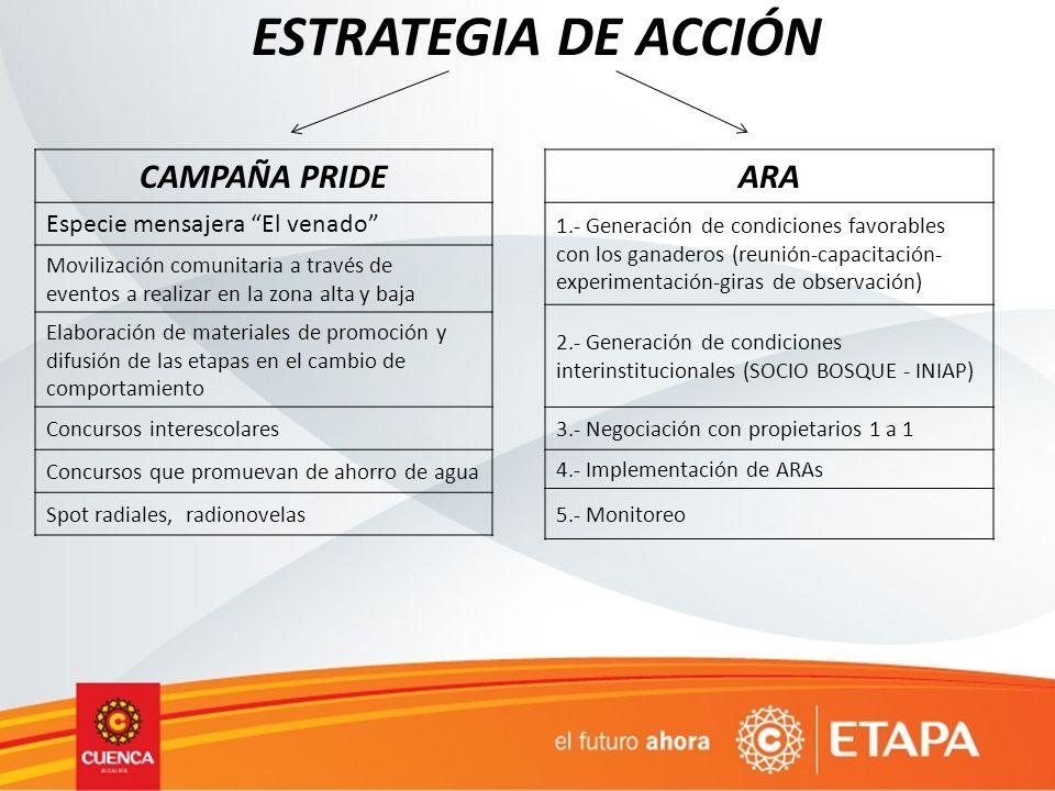 ESTRATEGIA DE ACCIÓN CAMPAÑA PRIDE ARA Especie mensajera El venado