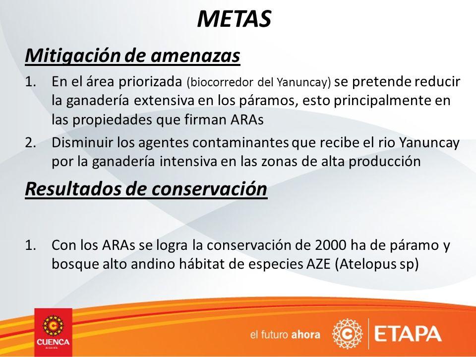 METAS Mitigación de amenazas Resultados de conservación