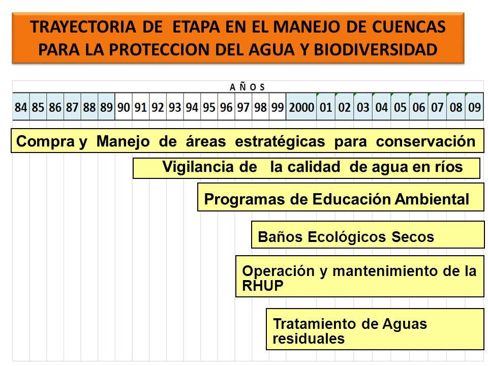 TRAYECTORIA DE ETAPA EN EL MANEJO DE CUENCAS PARA LA PROTECCION DEL AGUA Y BIODIVERSIDAD
