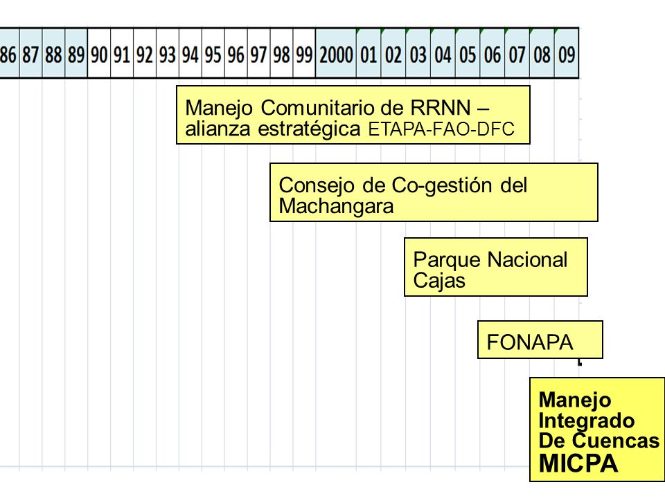 MICPA Manejo Comunitario de RRNN – alianza estratégica ETAPA-FAO-DFC