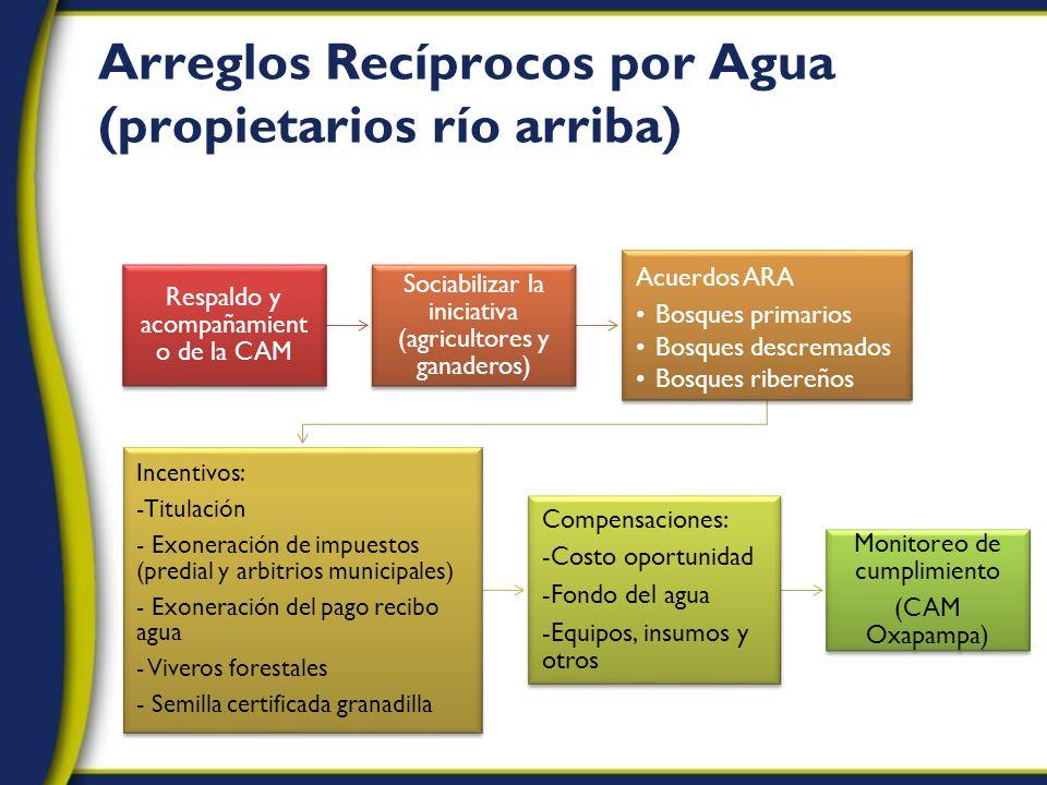 Arreglos Recíprocos por Agua (propietarios río arriba)