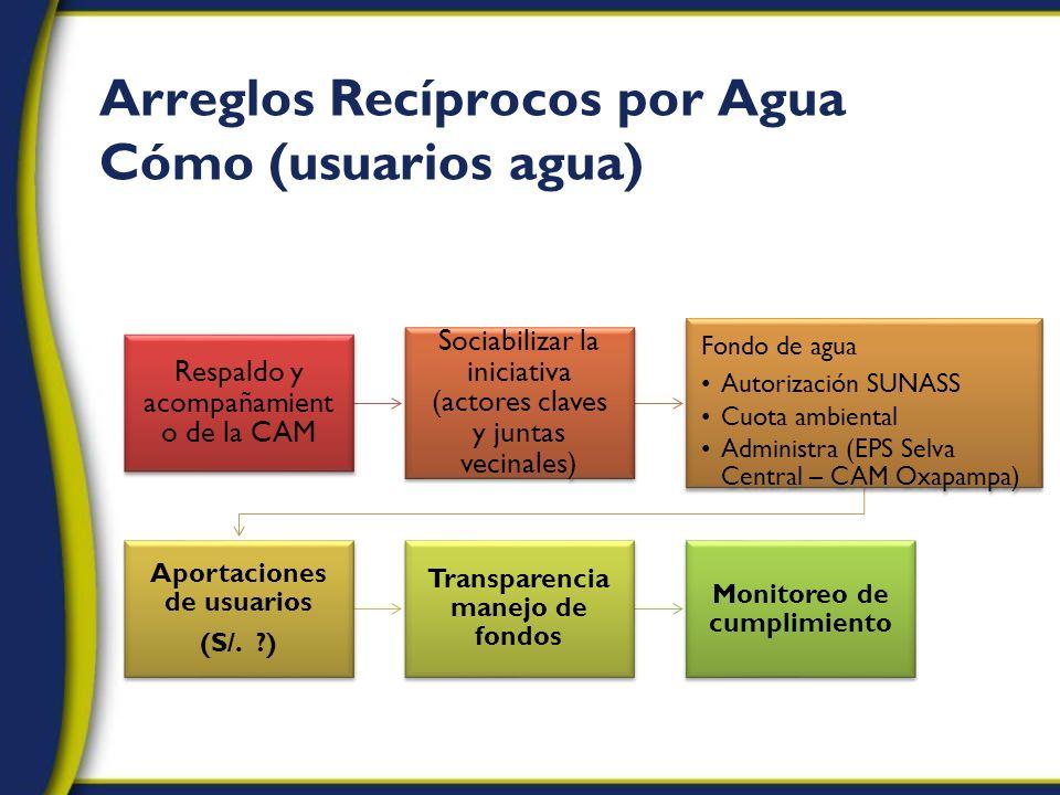 Arreglos Recíprocos por Agua Cómo (usuarios agua)