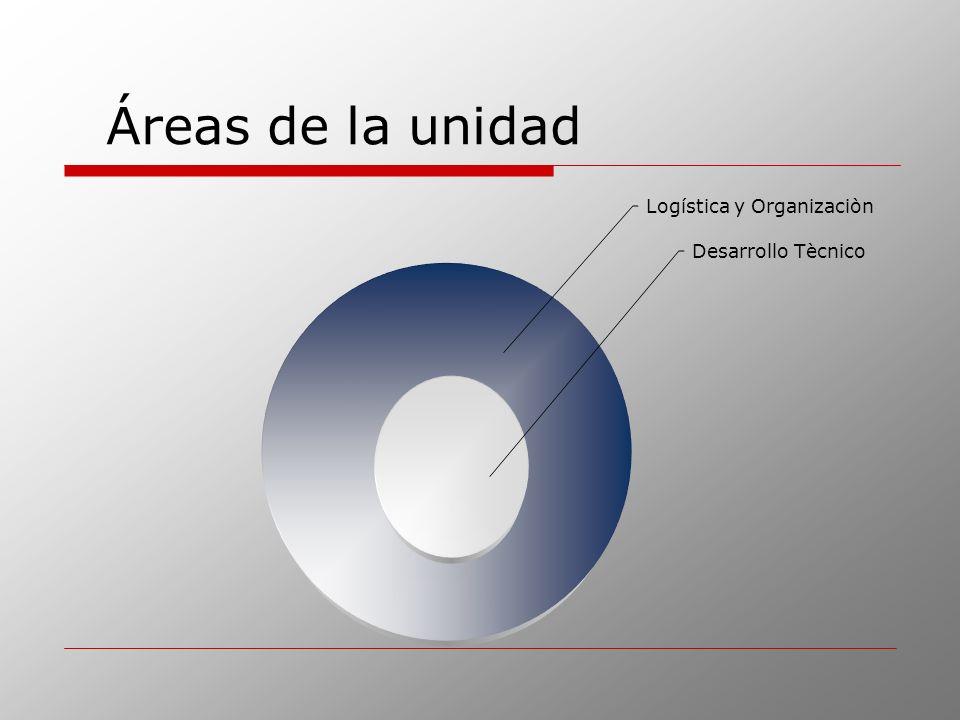 Áreas de la unidad