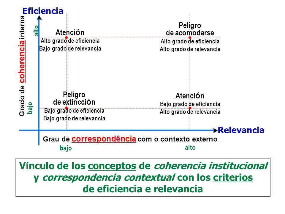 Vínculo de los conceptos de coherencia institucional