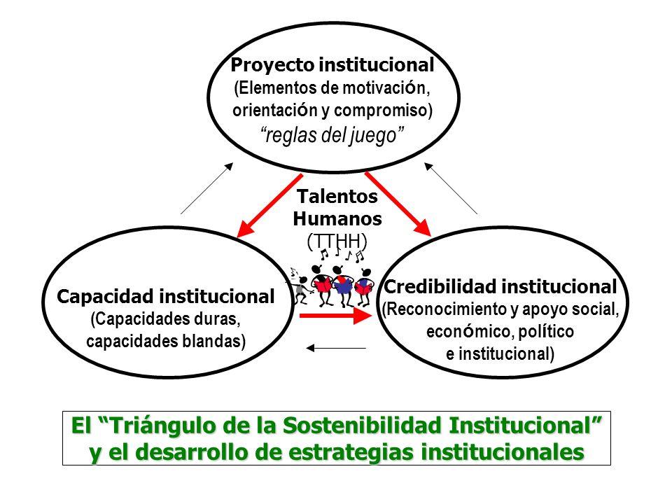 El Triángulo de la Sostenibilidad Institucional